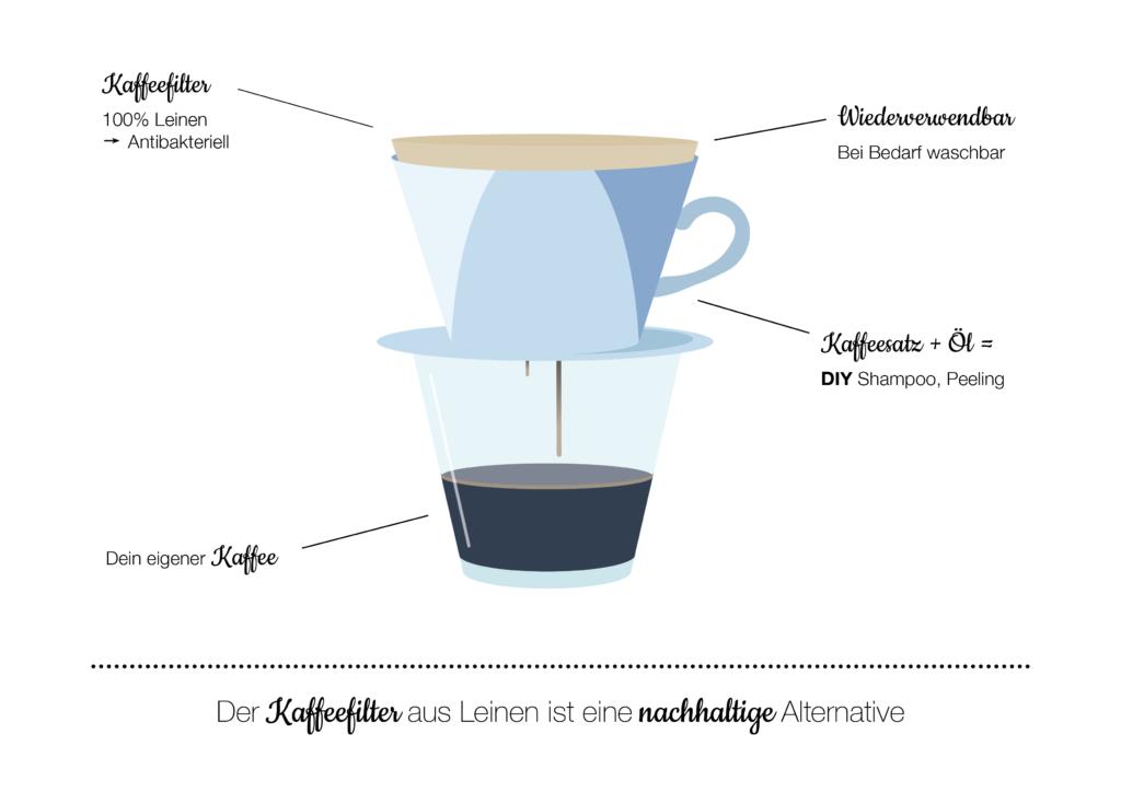 permanent Kaffeefilter